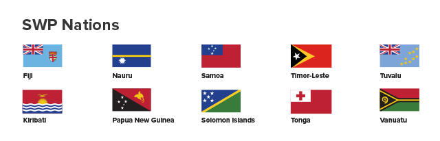SWP Participating Nations